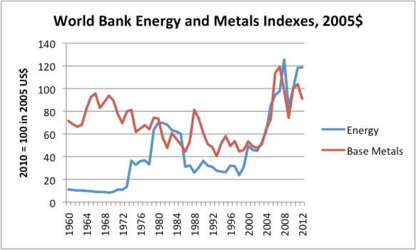 Figure 2. World Bank Energy (oil, natural gas, and coal) and Base Metals price indices, using 2005 US dollars, indexed to 2010 = 100.  Data source: World Bank.