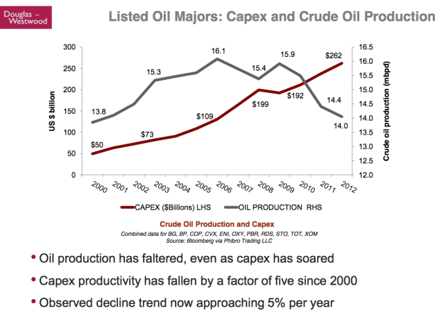 Kopits 40 Oil majors capex and production