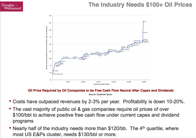 Kopits 45 Industry needs oil prices over 100