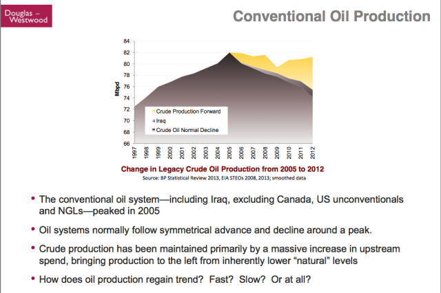 Kopits 48 conventional oil production