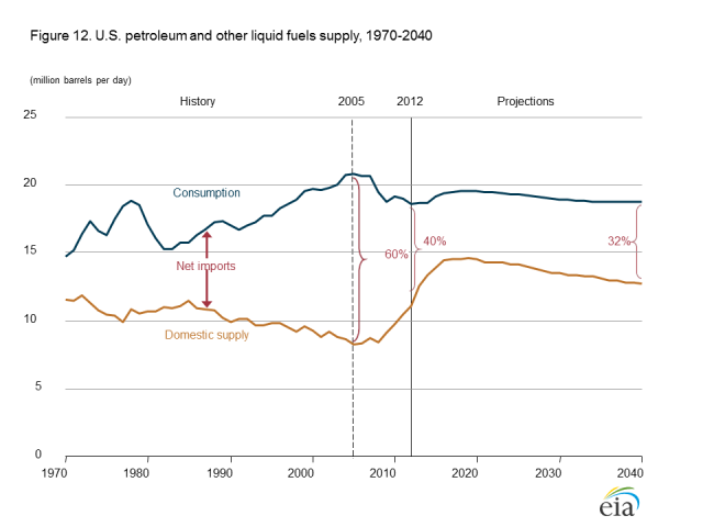 Figure 3. US Annual Energy Outlook 2014 Early Release Oil Forecast for the United States.