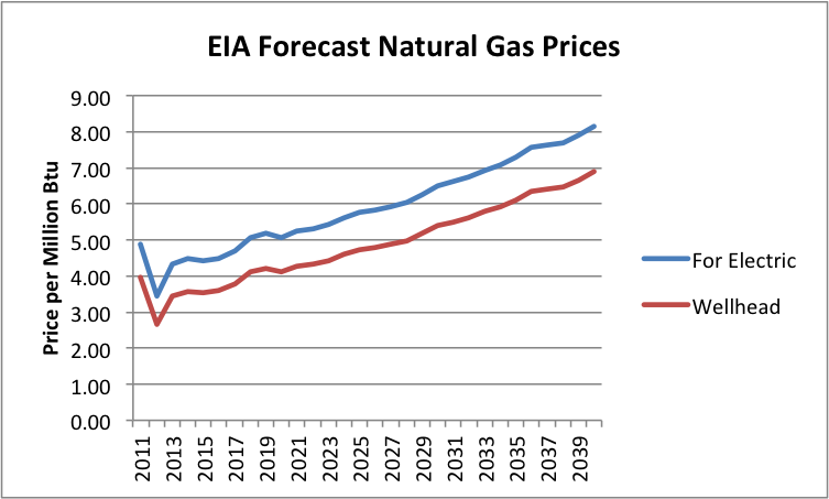 Natural Gas Price Predictions Long Term