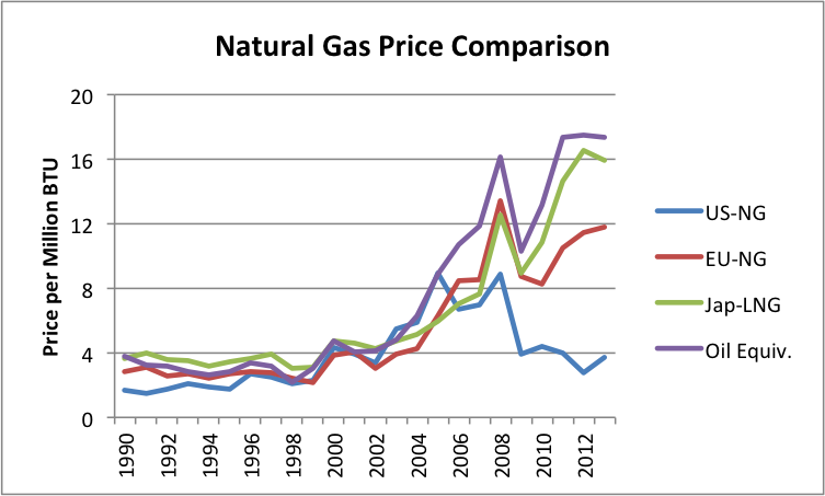 Natural Gas Comparison Chart
