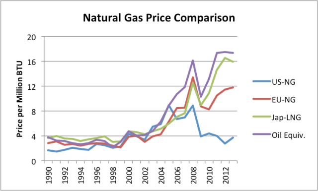 "Figure 6. Comparison of natural gas prices based on World Bank ""Pink Sheet"" data. Also includes Pink Sheet world oil price on similar basis."