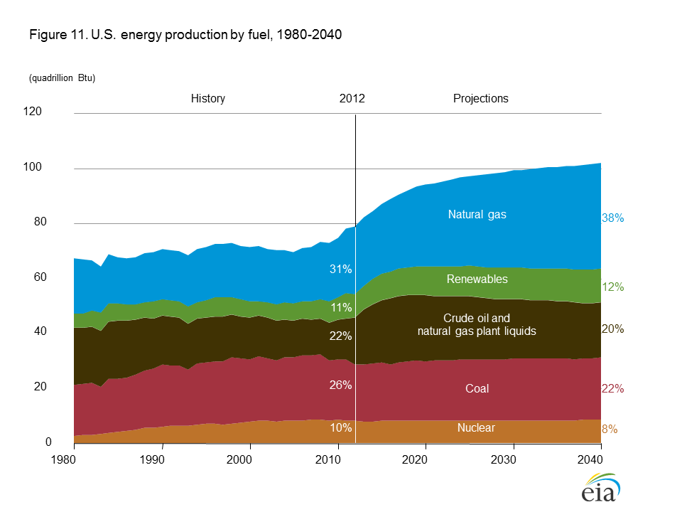 Natural Gas Production In Us