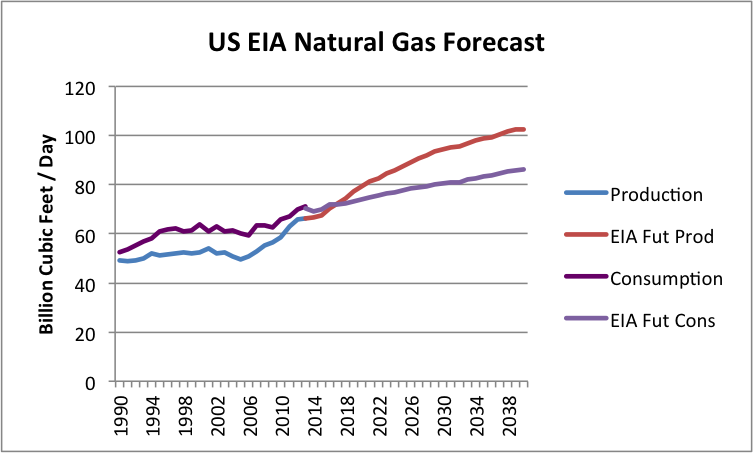 Natural Gas Outlook