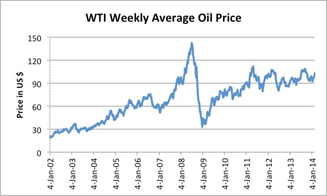 "Figure 1. Average weekly West Texas Intermediate ""spot"" oil price, based on EIA data."
