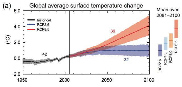 Figure 1. Summary Climate Change Exhibit from new  IPCC Report.