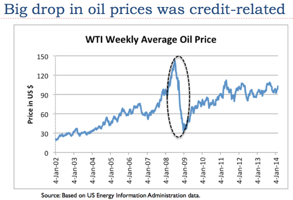 Figure 4. Big credit related drop in oil prices that occurred in late 2008 is now being mitigated by Quantitative Easing and very low interest rates.