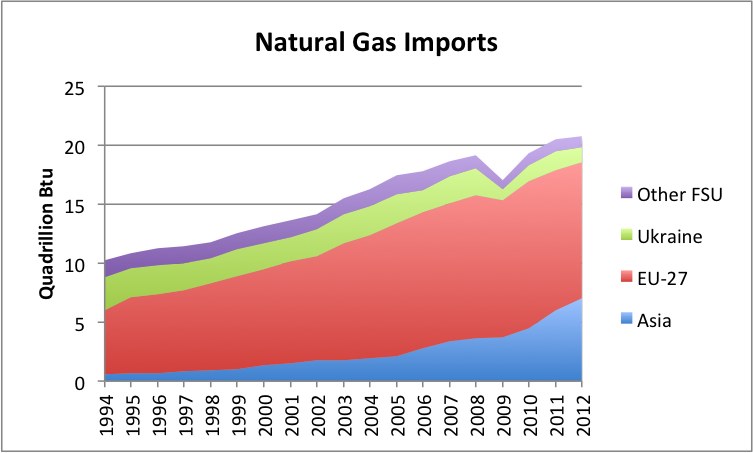 European Union Imports Of Natural Gas And Oil