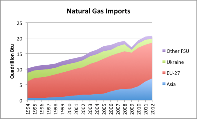 Figure 5. Natural gas imports (excluding new world) by country grouping. FSU is