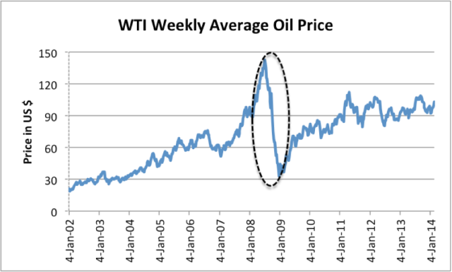 Figure 2. Oil price based on EIA data with oval pointing out the drop in oil prices, with a drop in credit outstanding.