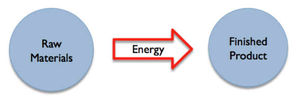 Figure 1. Energy of various types is used to transform raw materials (that is resources) into finished products.