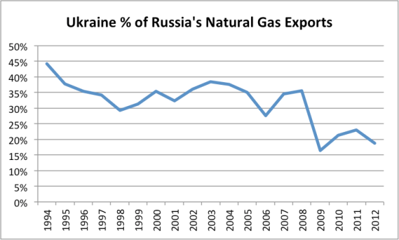 Figure 4. Ukraine natural gas imports as a percentage of Russia's natural gas exports.