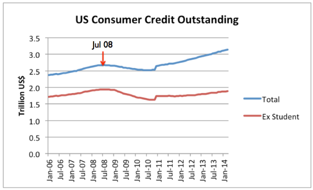 FIgure 4. Consumer Credit Outstanding based on Federal Reserve Data. Student Loan data was available only for 12/31/2008 and subsequent. Prior amounts were estimated.