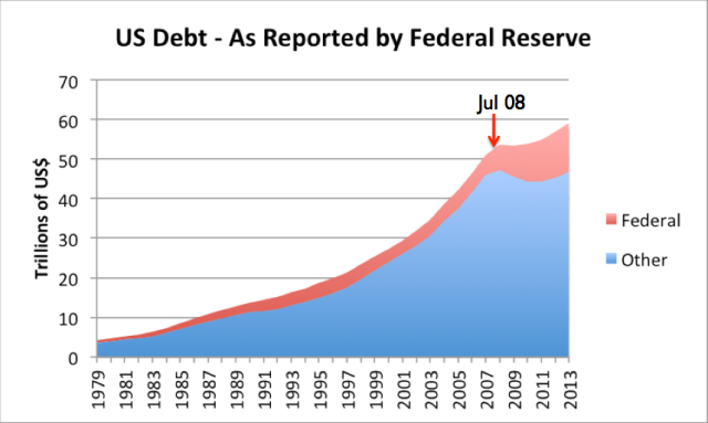 Figure 6. US debt, excluding debt which is owed to governmental agencies such as the Social Security Administration. Amounts based on Federal Reserve Z.1 data.