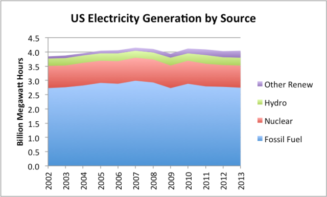 US electricity production by source