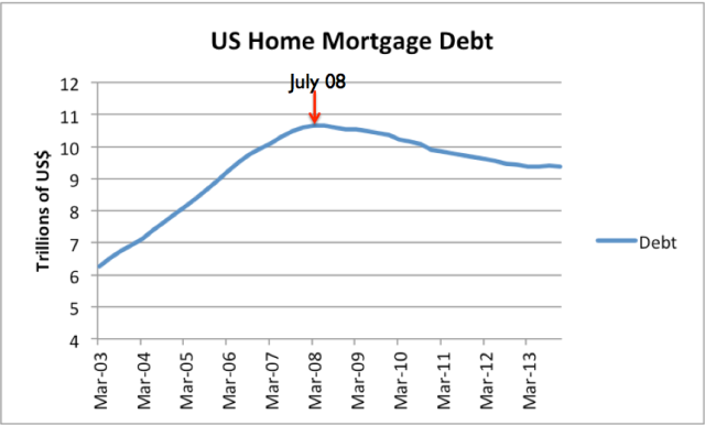 Figure 3. US home mortgage debt, based on Federal Reserve Z.1 data
