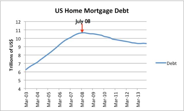 Figure 3. US home mortgage debt, based on Federal Reserve Z.1 data