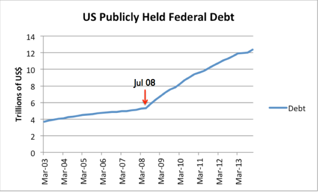 Figure 5. U S publicly held federal government debt, based on Federal Reserve data.