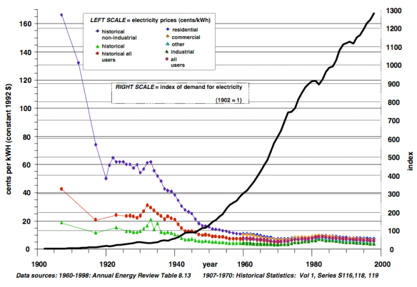 Figure 2.  Electricity prices and electrical demand, USA 1900 - 1998 from Ayres Warr paper.