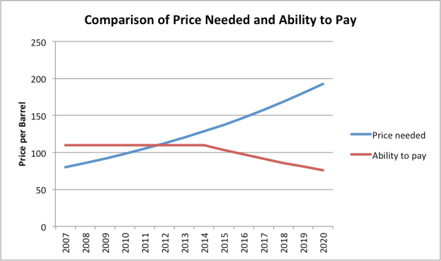 Figure 3. Comparison of oil price per barrel needed (Brent) with ability to pay. Amounts based on judgement of author.