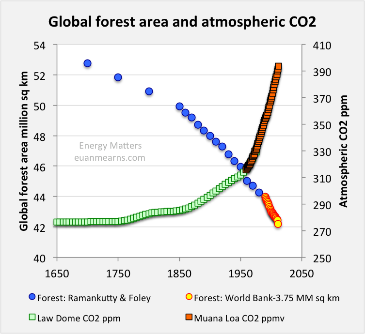 Euan Mearns deforestation and CO2 levels