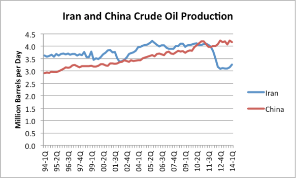 Figure 11. China and Iran crude and condensate production by quarter based on EIA data.