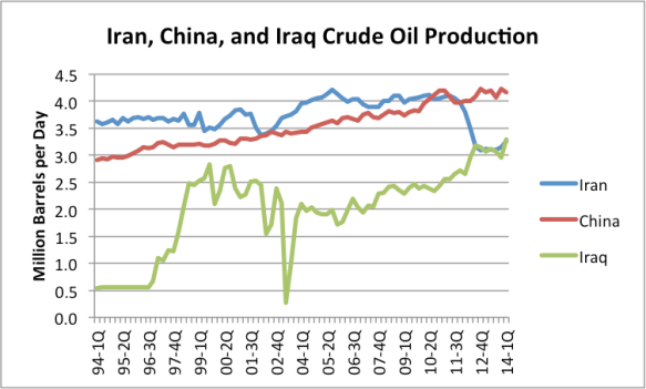 Figure 12. Quarterly crude oil and condensate production for Iran, China, and Iraq, based on EIA data.