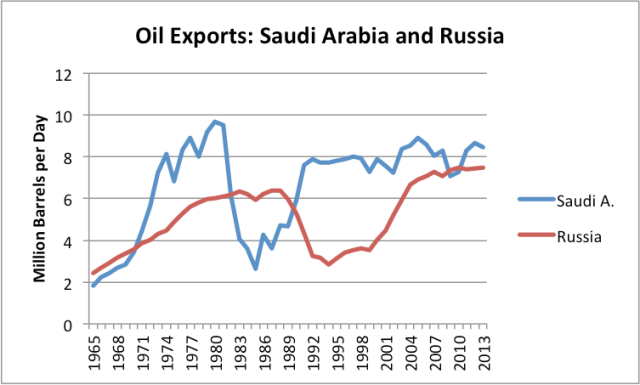 World Oil Production at 3/31/2014–Where are We Headed? | Our Finite