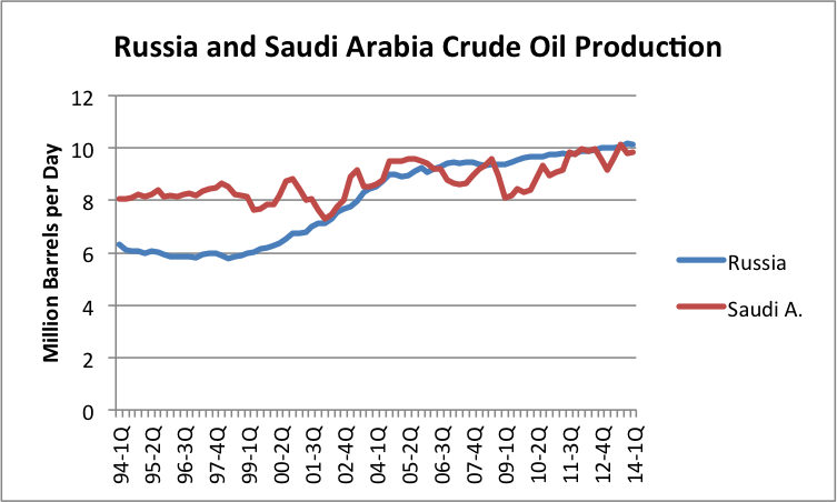 the key element in the economic system of saudi arabia Saudi arabia has an oil-based economy with strong government controls over major economic activities it possesses about 16% of the world's proven petroleum reserves, ranks as the largest exporter.