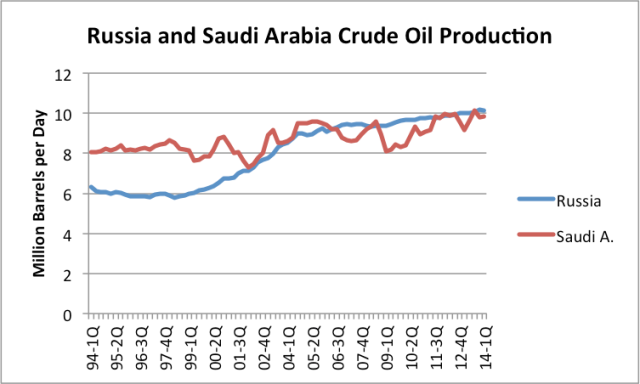 Figure 4.  Comparison of quarterly oil production for Russia and Saudi Arabia, based on EIA data.