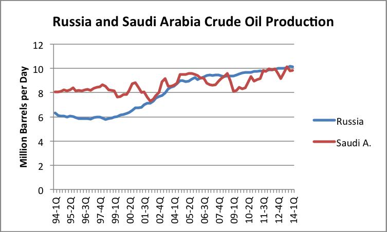 Figure 4.  Comparison of quarterly oil production for Russia and Saudi Arabia, based on EIA data.