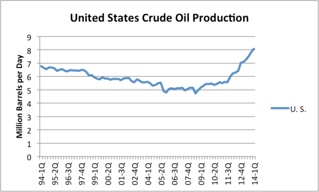 Figure 7. US Crude and condensate production by quarter, based on EIA data.