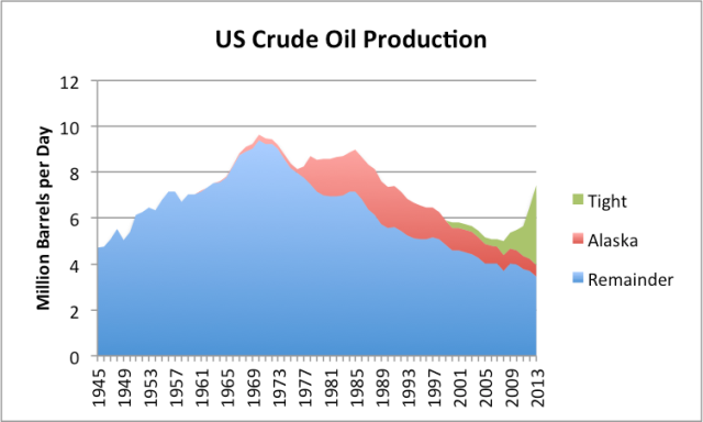Figure 6. US crude oil production split between tight oil (from shale formations), Alaska, and all other, based on EIA data. Shale is from  AEO 2014 Early Release Overview.