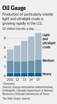Figure 8. Wall Street Journal image illustrating the expected mix of US crude oil.
