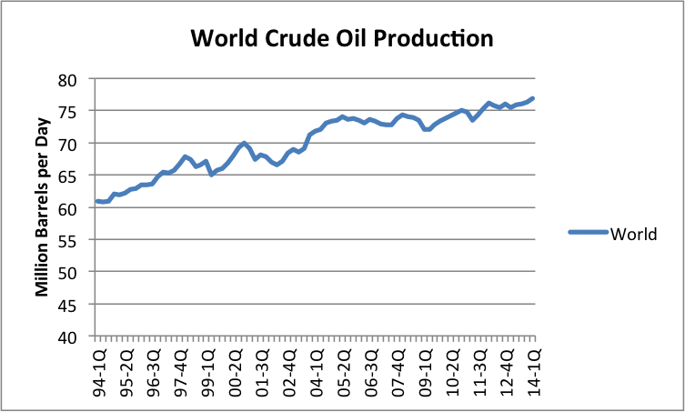 World Oil Production at 3/31/2014–Where are We Headed? thumbnail