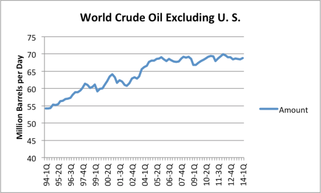Figure 9. World crude and condensate, excluding US  production, based on EIA data.