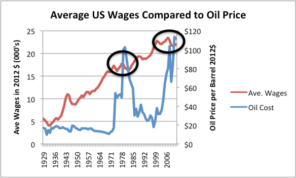 Figure 9. Average wages in 2012$ compared to Brent oil price, also in 2012$. Average wages are total wages based on BEA data adjusted by the CPI-Urban, divided total population. Thus, they reflect changes in the proportion of population employed as well as wage levels.