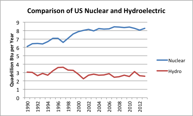 the immerse comparison on the fossil fuels in the united states Use of the substance for hydrocarbon synfuel production could expand captive use of hydrogen by a factor of 5 to 10 present us use of hydrogen for hydrocracking is roughly 4 mt per year it is estimated that 377 mt/yr of hydrogen would be sufficient to convert enough domestic coal to liquid fuels to end us dependence.