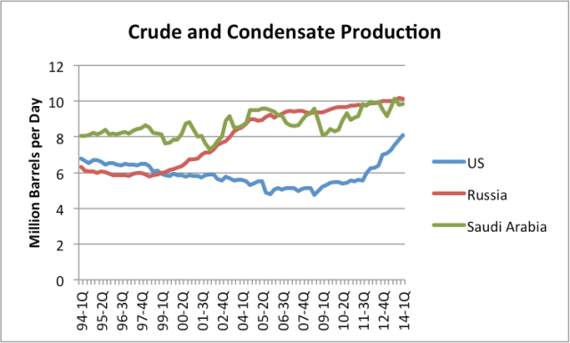 Crude and Condensate Prodution US Saudi Russia