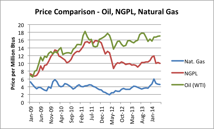 Natural Gas Vs Liquefied Natural Gas