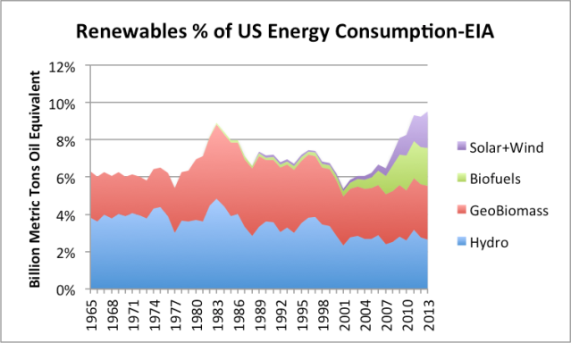 Figure 7. Renewables are percentage of US energy consumption, using EIA data (but groupings used by BP).