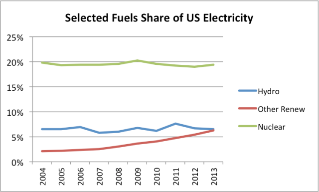 Figure 10:  Hydroelectric, other renewables, and nuclear as a percentage of US electricity supply, based on EIA data.
