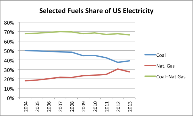 Figure 2. Selected Fuels Share of US Electricity - Coal, Natural Gas, and the sum of Coal plus Natural Gas