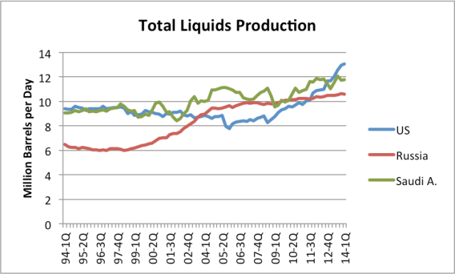 "Figure 1. US Total Liquids  production, including crude and condensate, natural gas plant liquids, ""other liquids,"" and refinery expansion."