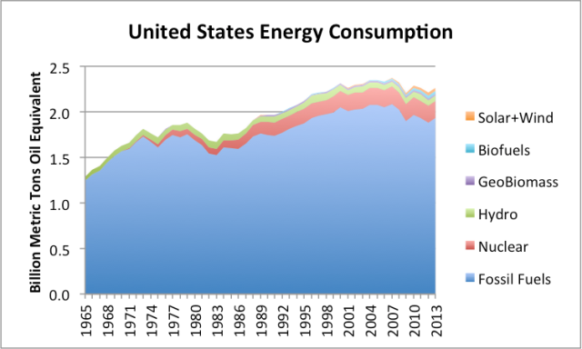 Figure 5. US Energy Con