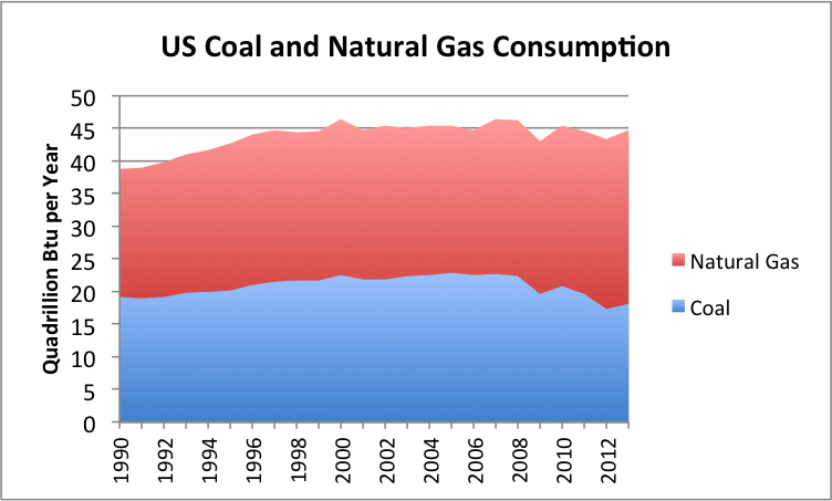 Update On Us Natural Gas Coal Nuclear And Renewables