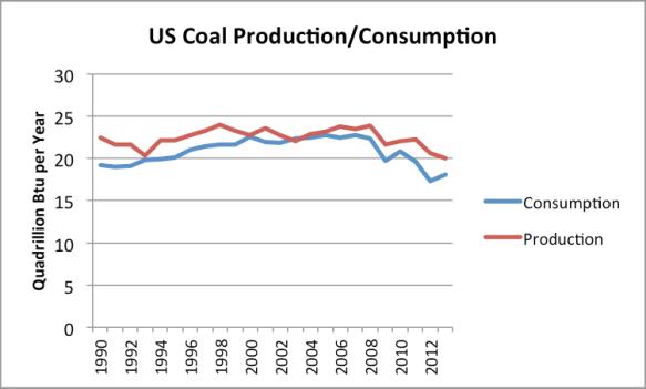 Figure 4. US coal production and consumption based on EIA data.