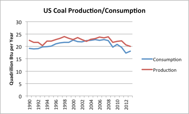 Figure 4. US coal production and consumption based on EIA data.